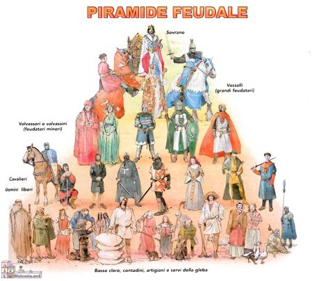 piramide-del-feudo